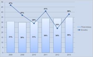 Γράφημα 1: Έλλειψη Ταλέντου στην Ελλάδα και τον κόσμο 2008 - 2013 (Πηγή: ManpowerGroup)