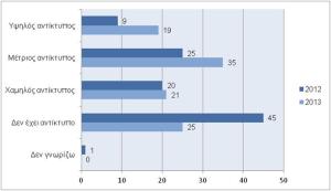 Γράφημα 2: Αντίκτυπος που έχουν οι κενές θέσεις απασχόλησης για τις επιχειρήσεις, Ελλάδα 2012-2013  (Πηγή: ΜanpowerGroup, 2013)