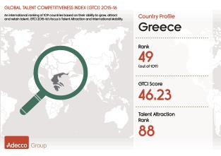 1a. Adecco GTCI 2015 Infographic - Greece
